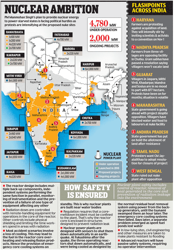 Map showing India's Nuclear Power Plants