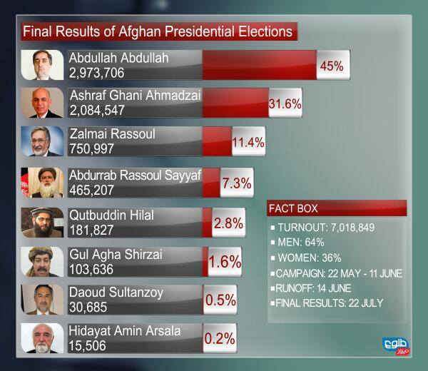Final results of Afghan presidential elections 2014