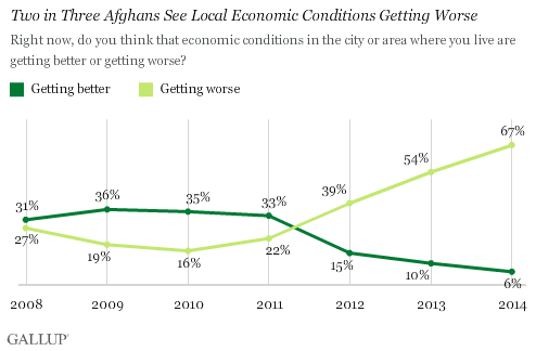 Gallup International survey indicates 67% Afghans believe country is facing worst economic crises