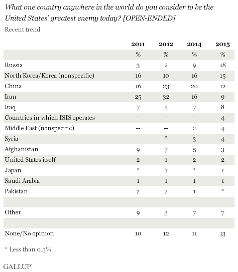 Americans consider Russia as its greatest enemy, reported Gallup International
