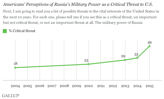 Americans have also become significantly more likely to view Russia's military power as a critical threat to the U.S. -- 49% now hold this view, compared with 32% a year ago.