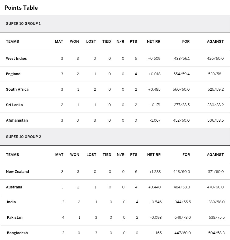 ICC T20 World Cup India 2016 points table